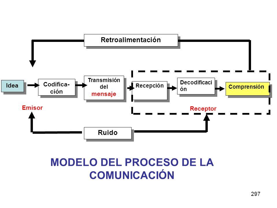 297 Retroalimentación Idea Codifica- ción Transmisión del mensaje Transmisión del mensaje Recepción Decodificaci ón Comprensión Receptor Emisor Ruido