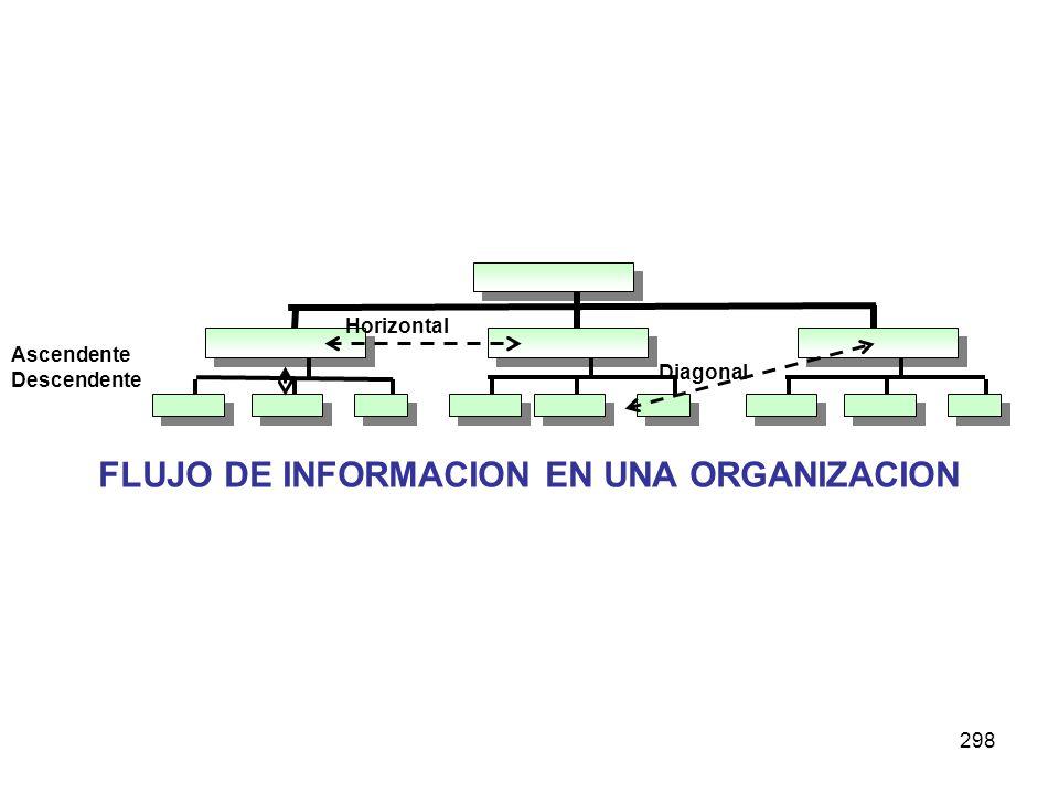 298 Ascendente Descendente Horizontal Diagonal FLUJO DE INFORMACION EN UNA ORGANIZACION