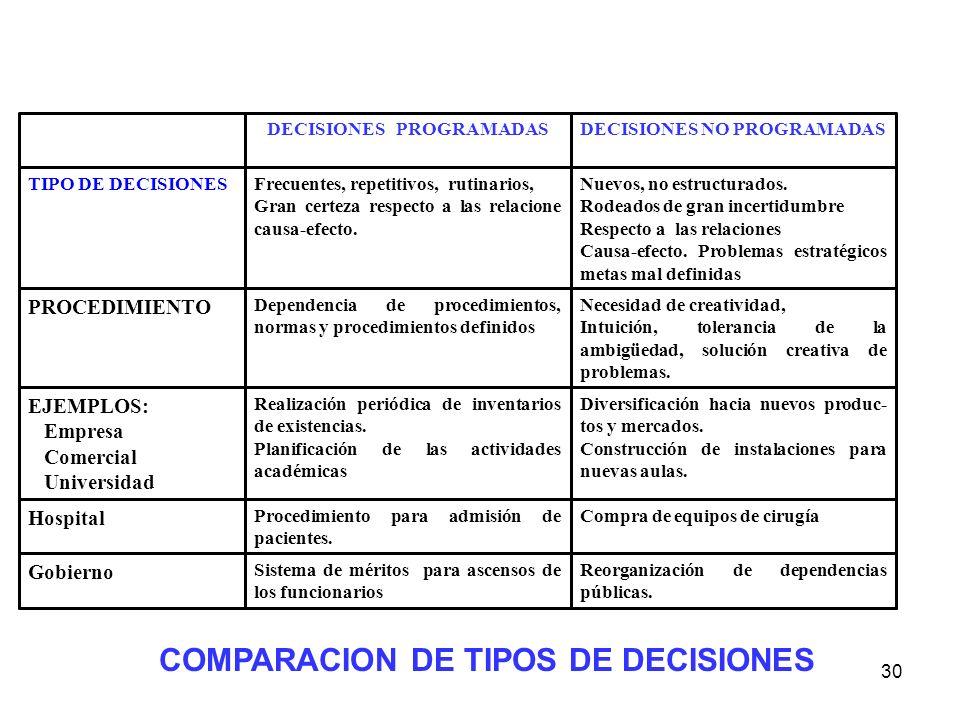30 Reorganización de dependencias públicas. Sistema de méritos para ascensos de los funcionarios Gobierno Compra de equipos de cirugíaProcedimiento pa