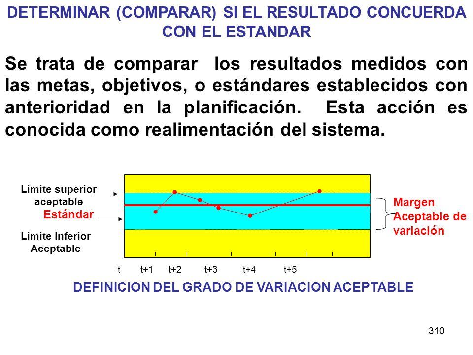 310 DETERMINAR (COMPARAR) SI EL RESULTADO CONCUERDA CON EL ESTANDAR Se trata de comparar los resultados medidos con las metas, objetivos, o estándares