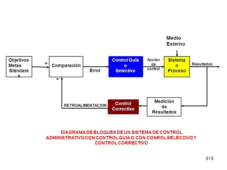313 Objetivos Metas Stándare s Comparación Control Guía o Selectivo Sistema o Proceso Control Correctivo Medición de Resultados RETROALIMENTACION + -