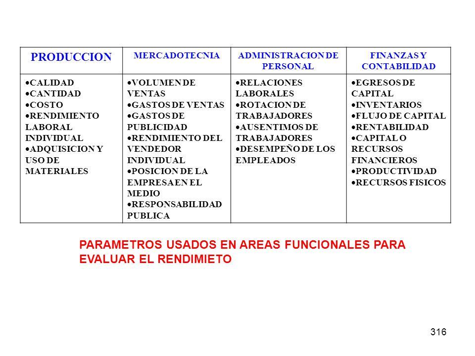 316 PRODUCCION MERCADOTECNIAADMINISTRACION DE PERSONAL FINANZAS Y CONTABILIDAD CALIDAD CANTIDAD COSTO RENDIMIENTO LABORAL INDIVIDUAL ADQUISICION Y USO