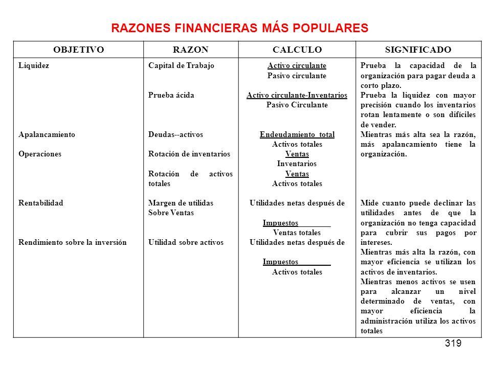 319 RAZONES FINANCIERAS MÁS POPULARES OBJETIVORAZONCALCULOSIGNIFICADO Liquidez Apalancamiento Operaciones Rentabilidad Rendimiento sobre la inversión