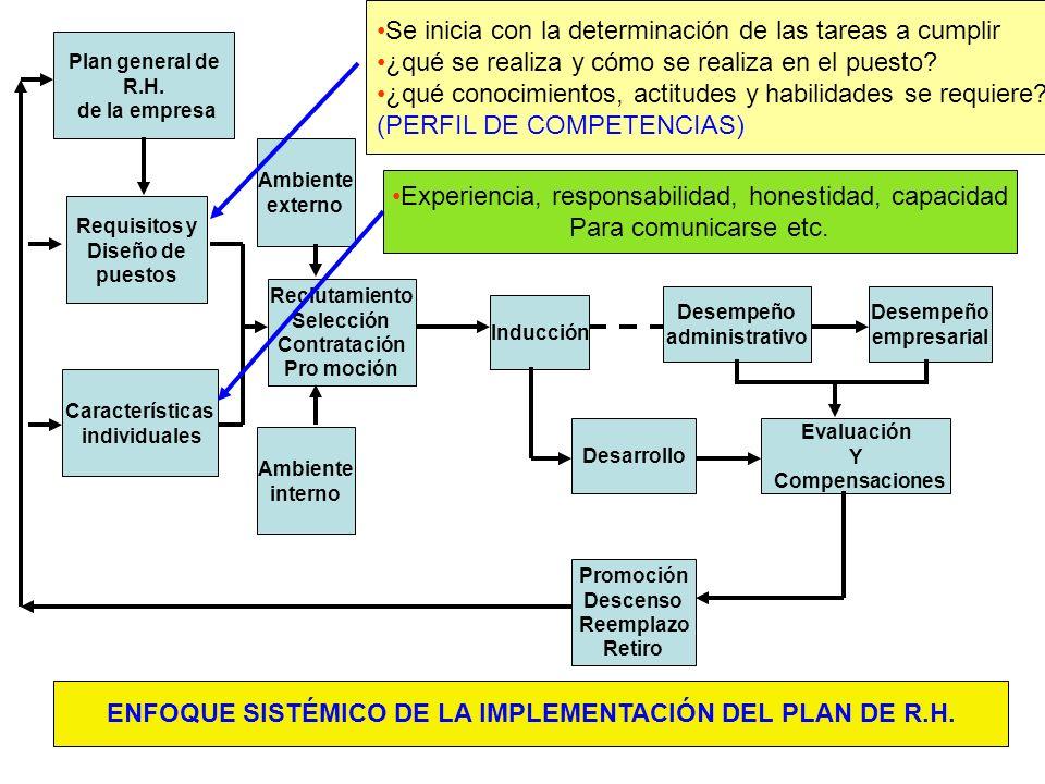 327 Plan general de R.H. de la empresa Requisitos y Diseño de puestos Características individuales Reclutamiento Selección Contratación Pro moción Amb