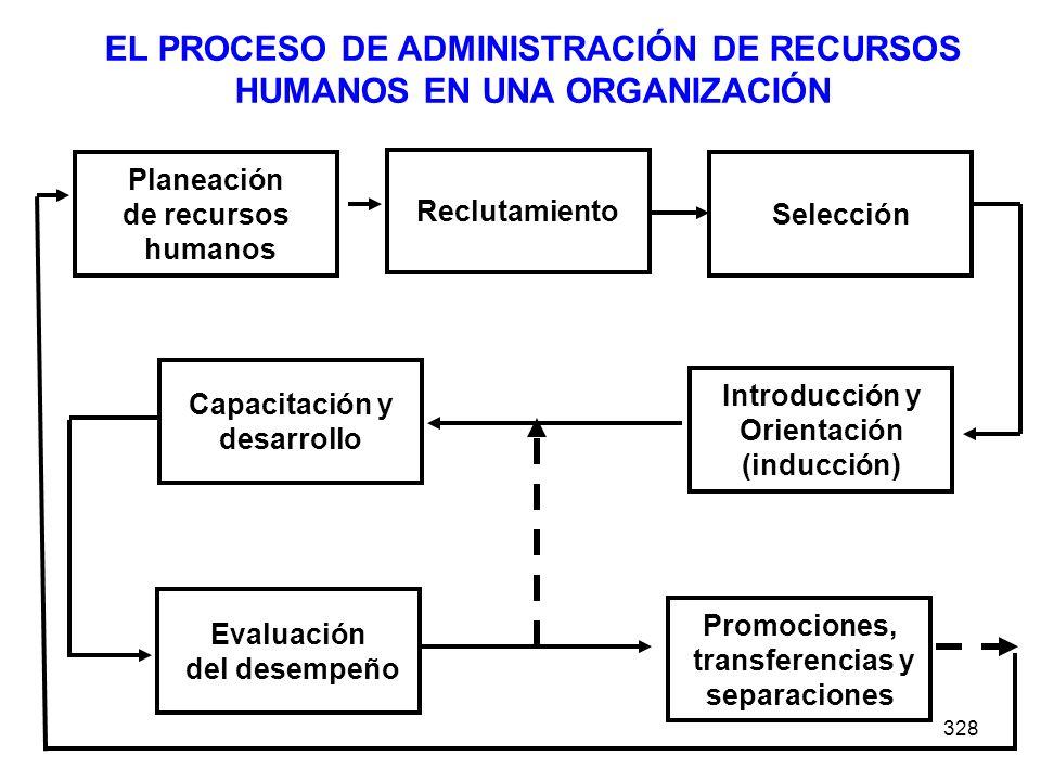 328 Planeación de recursos humanos Reclutamiento Selección Introducción y Orientación (inducción) Capacitación y desarrollo Evaluación del desempeño P