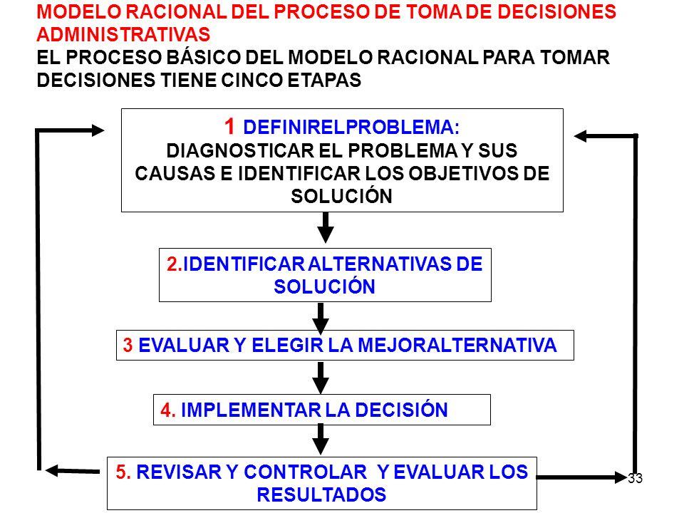 33 MODELO RACIONAL DEL PROCESO DE TOMA DE DECISIONES ADMINISTRATIVAS EL PROCESO BÁSICO DEL MODELO RACIONAL PARA TOMAR DECISIONES TIENE CINCO ETAPAS 1