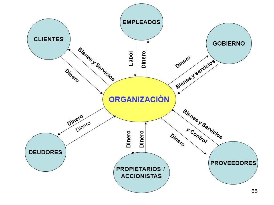 65 ORGANIZACIÓN EMPLEADOS CLIENTES PROVEEDORES GOBIERNO DEUDORES PROPIETARIOS / ACCIONISTAS Dinero Bienes y Servicios y Control Dinero Bienes y servic