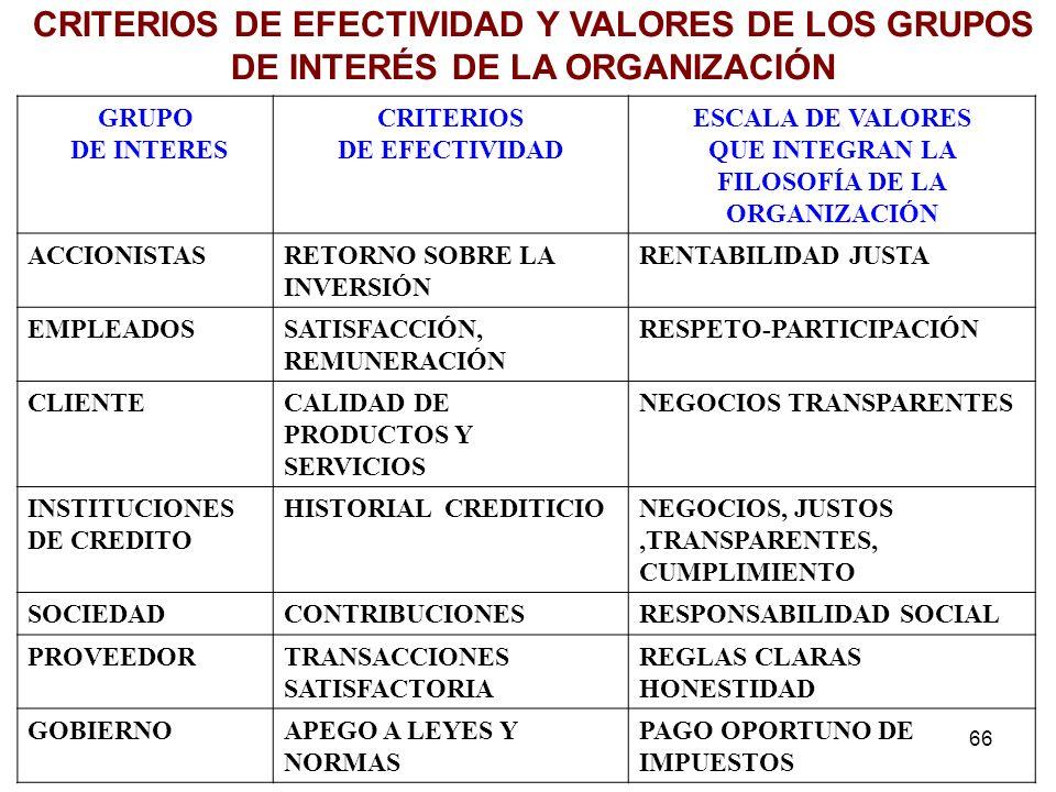 66 GRUPO DE INTERES CRITERIOS DE EFECTIVIDAD ESCALA DE VALORES QUE INTEGRAN LA FILOSOFÍA DE LA ORGANIZACIÓN ACCIONISTASRETORNO SOBRE LA INVERSIÓN RENT