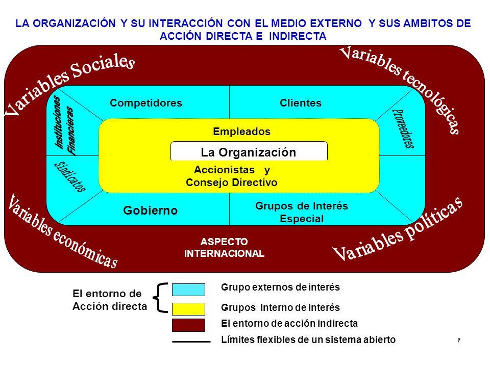 67 LA ORGANIZACIÓN Y SU INTERACCIÓN CON EL MEDIO EXTERNO Y SUS AMBITOS DE ACCIÓN DIRECTA E INDIRECTA Empleados CompetidoresClientes Grupos de Interés