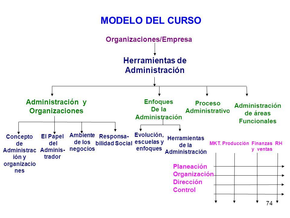 74 Organizaciones/Empresa Herramientas de Administración Administración y Organizaciones Enfoques De la Administración Proceso Administrativo Administ