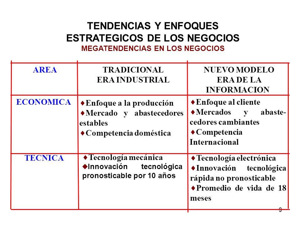 9 TENDENCIAS Y ENFOQUES ESTRATEGICOS DE LOS NEGOCIOS MEGATENDENCIAS EN LOS NEGOCIOS Enfoque al cliente Mercados y abaste- cedores cambiantes Competenc