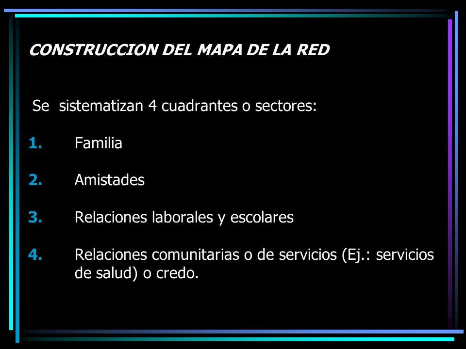 CONSTRUCCION DEL MAPA DE LA RED Se sistematizan 4 cuadrantes o sectores: 1.Familia 2.Amistades 3.Relaciones laborales y escolares 4.Relaciones comunit
