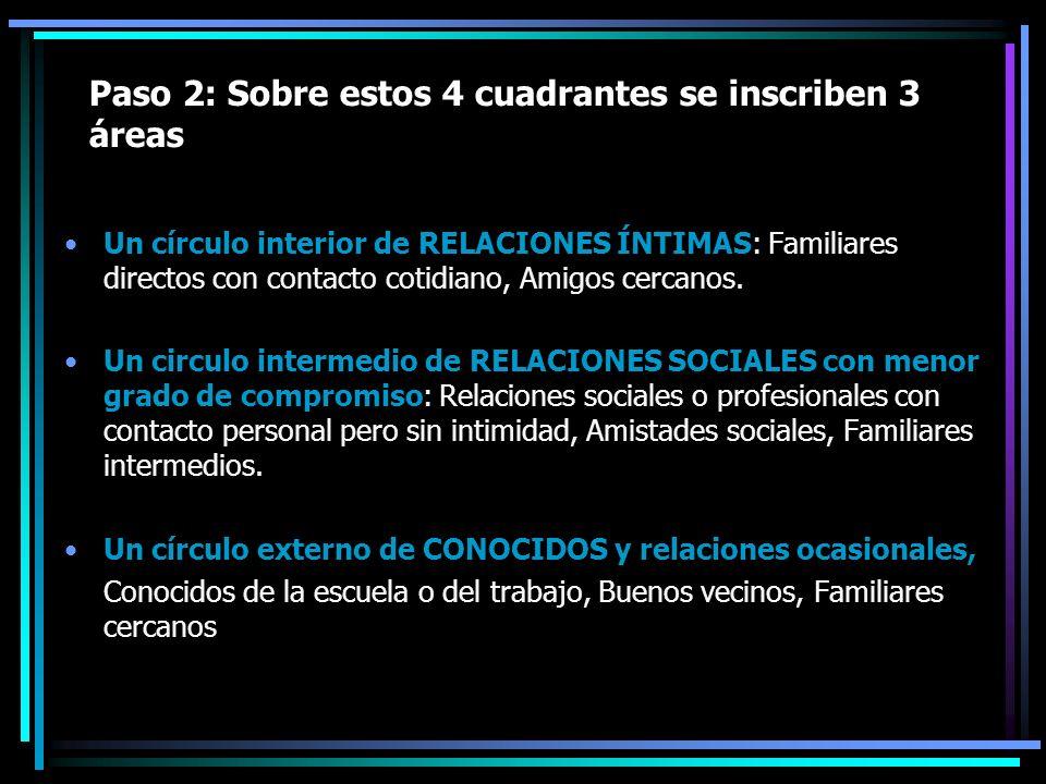 Paso 2: Sobre estos 4 cuadrantes se inscriben 3 áreas Un círculo interior de RELACIONES ÍNTIMAS: Familiares directos con contacto cotidiano, Amigos ce