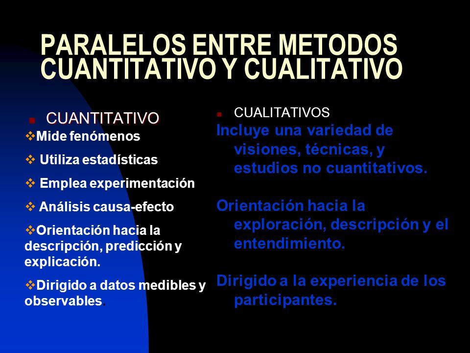 PARALELOS ENTRE METODOS CUANTITATIVO Y CUALITATIVO CUANTITATIVO CUANTITATIVO CUALITATIVOS Incluye una variedad de visiones, técnicas, y estudios no cu
