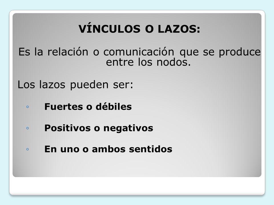 VÍNCULOS O LAZOS: Es la relación o comunicación que se produce entre los nodos. Los lazos pueden ser: Fuertes o débiles Positivos o negativos En uno o