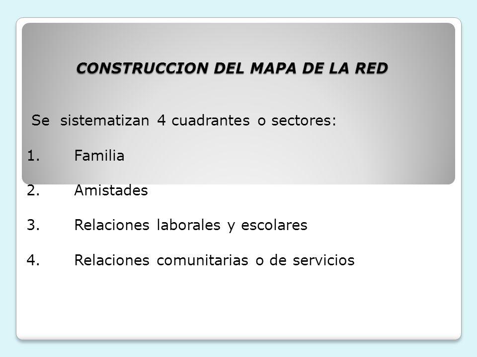 CONSTRUCCION DEL MAPA DE LA RED CONSTRUCCION DEL MAPA DE LA RED Se sistematizan 4 cuadrantes o sectores: 1.Familia 2.Amistades 3.Relaciones laborales