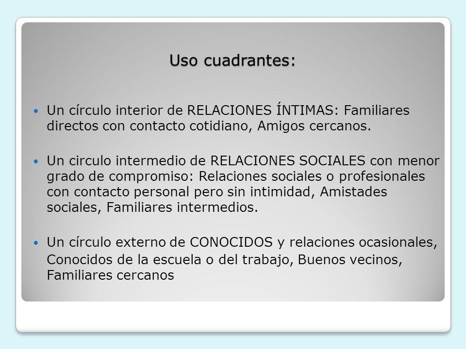 Uso cuadrantes: Un círculo interior de RELACIONES ÍNTIMAS: Familiares directos con contacto cotidiano, Amigos cercanos. Un circulo intermedio de RELAC