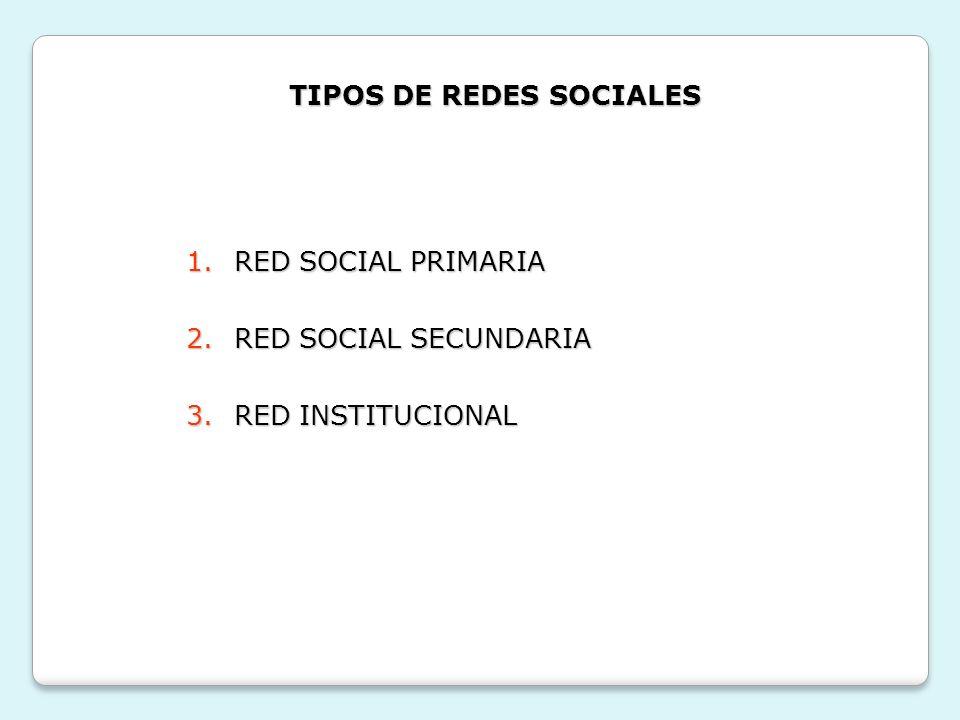 TIPOS DE REDES SOCIALES 1.RED SOCIAL PRIMARIA 2.RED SOCIAL SECUNDARIA 3.RED INSTITUCIONAL