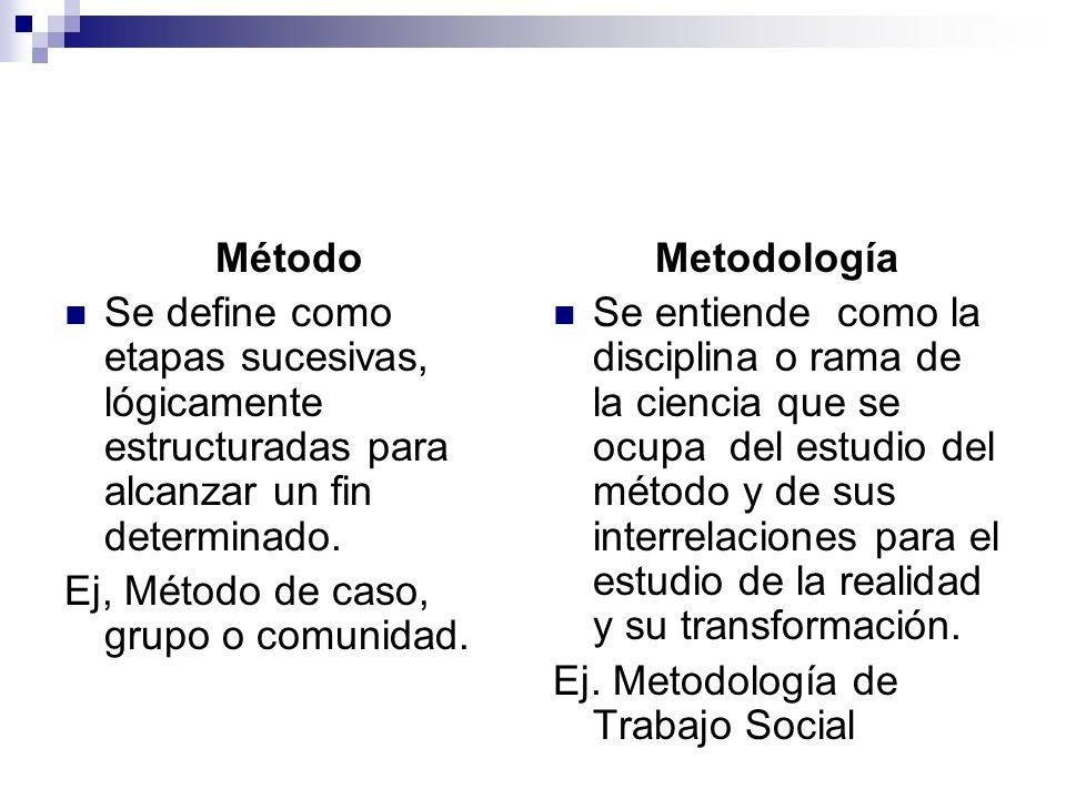 Método Se define como etapas sucesivas, lógicamente estructuradas para alcanzar un fin determinado. Ej, Método de caso, grupo o comunidad. Metodología