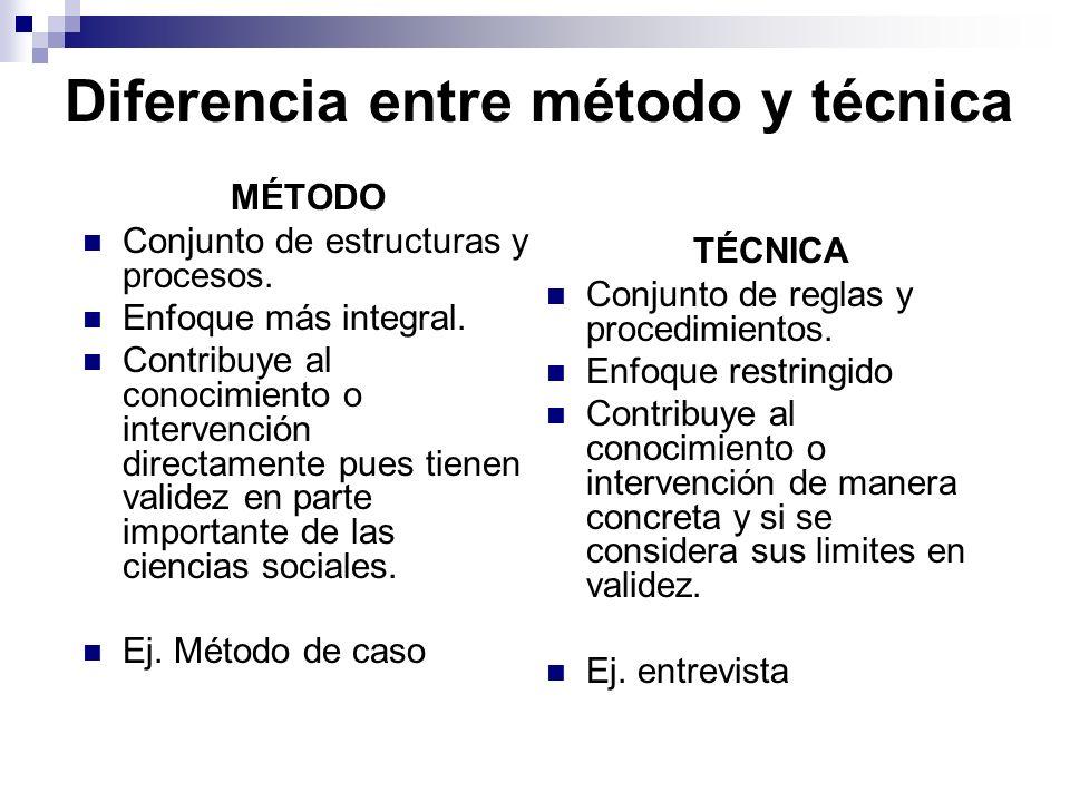 Diferencia entre método y técnica MÉTODO Conjunto de estructuras y procesos. Enfoque más integral. Contribuye al conocimiento o intervención directame