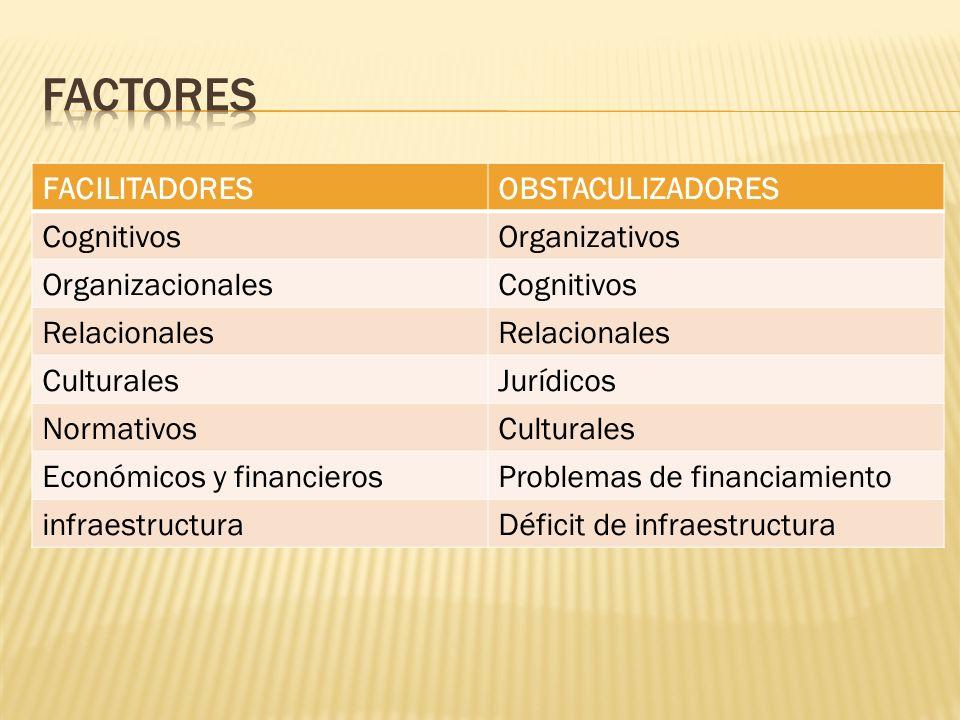 FACILITADORESOBSTACULIZADORES CognitivosOrganizativos OrganizacionalesCognitivos Relacionales CulturalesJurídicos NormativosCulturales Económicos y financierosProblemas de financiamiento infraestructuraDéficit de infraestructura