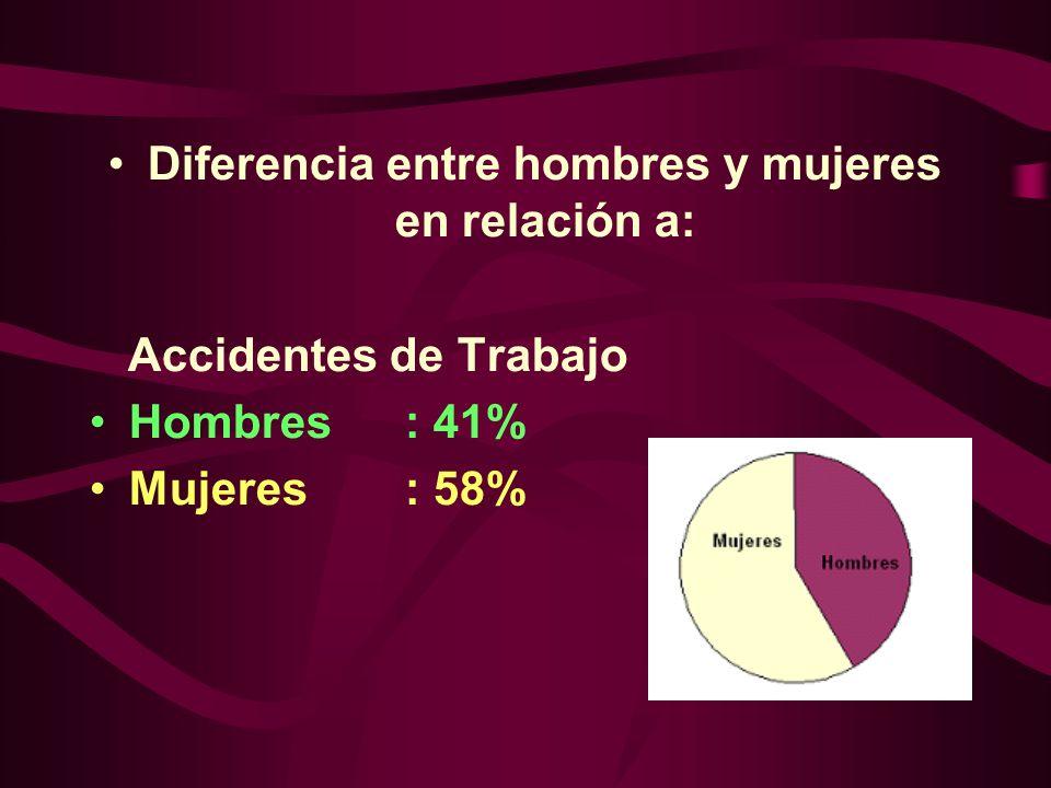 Diferencia entre hombres y mujeres en relación a: Accidentes de Trabajo Hombres: 41% Mujeres: 58%
