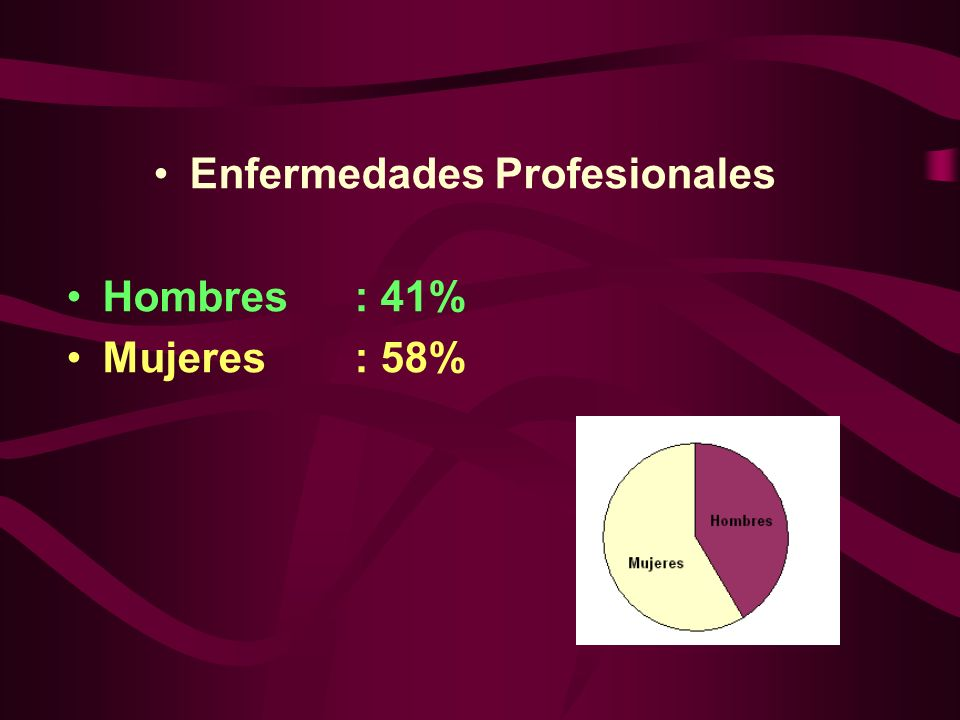 Enfermedades Profesionales Hombres: 41% Mujeres: 58%