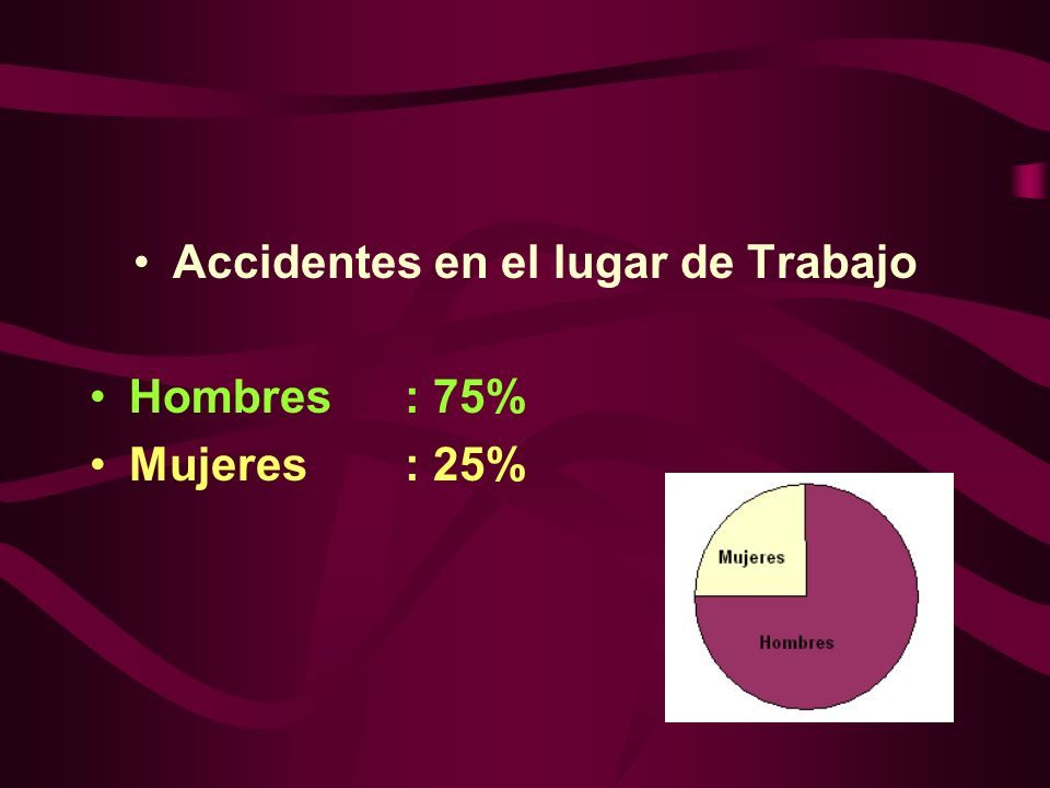 Accidentes en el lugar de Trabajo Hombres: 75% Mujeres: 25%