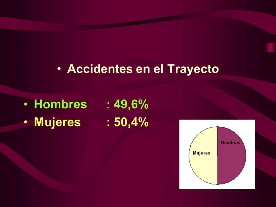 Accidentes en el Trayecto Hombres: 49,6% Mujeres: 50,4%