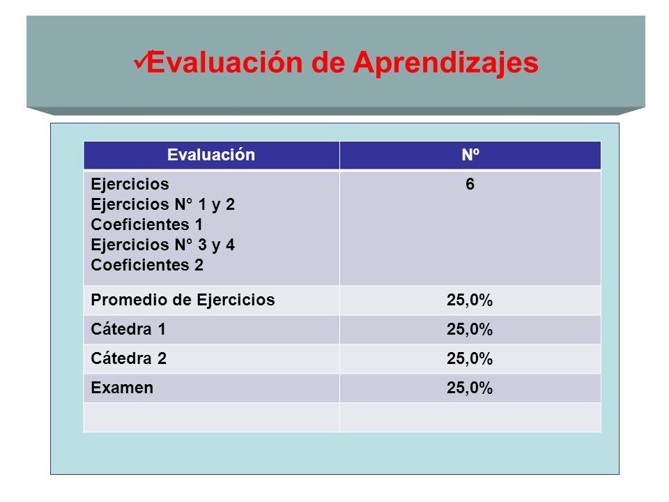 Evaluación de Aprendizajes EvaluaciónNº Ejercicios Ejercicios N° 1 y 2 Coeficientes 1 Ejercicios N° 3 y 4 Coeficientes 2 6 Promedio de Ejercicios25,0%