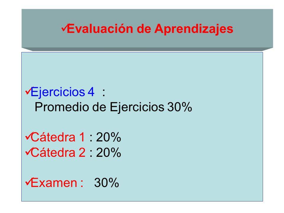 Evaluación de Aprendizajes Ejercicios 4 : Promedio de Ejercicios 30% Cátedra 1 : 20% Cátedra 2 : 20% Examen : 30%