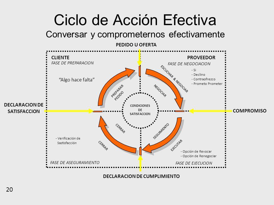 Ciclo de Acción Efectiva Conversar y comprometernos efectivamente CLIENTE 20 PROVEEDOR CONDICIONES DE SATISFACCION PEDIDO U OFERTA PREPARAR PEDIDO Alg