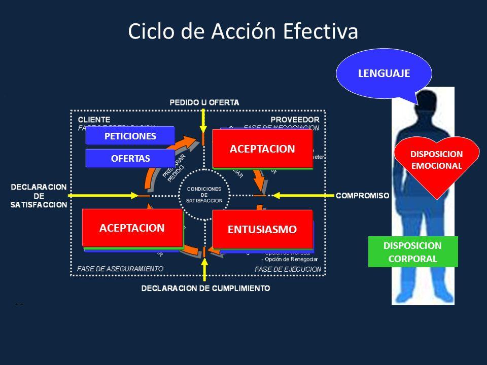 Ciclo de Acción Efectiva DISPOSICION EMOCIONAL DISPOSICION CORPORAL LENGUAJE PETICIONES OFERTAS ESCUCHAR COMPROMISO COORDINACION DE ACCIONES CIERRE GR