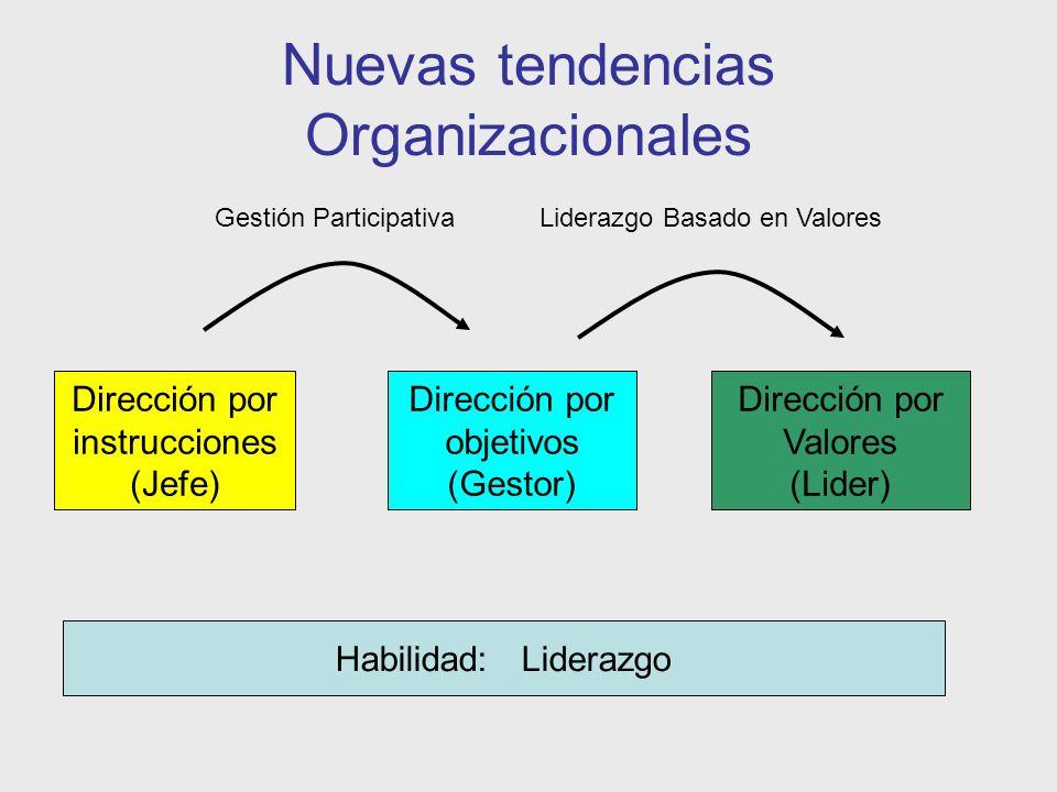 Nuevas tendencias Organizacionales Dirección por instrucciones (Jefe) Dirección por objetivos (Gestor) Dirección por Valores (Lider) Habilidad: Lidera