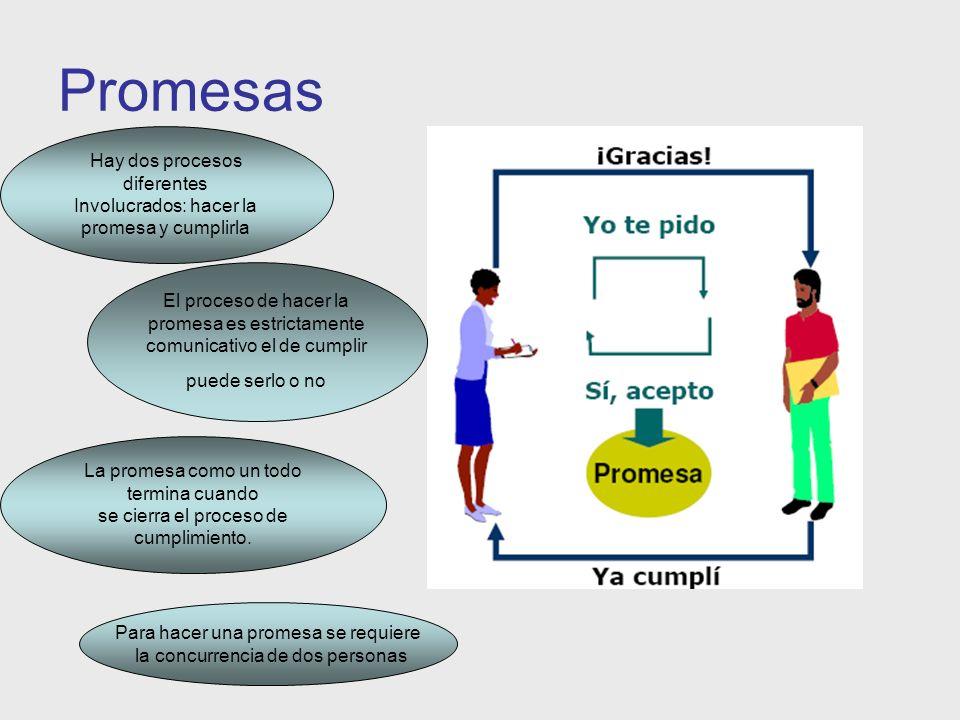 Promesas Hay dos procesos diferentes Involucrados: hacer la promesa y cumplirla El proceso de hacer la promesa es estrictamente comunicativo el de cum