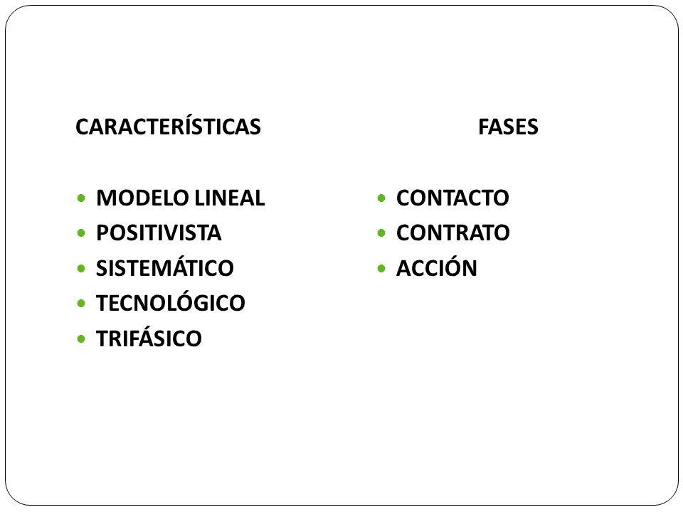 CARACTERÍSTICAS MODELO LINEAL POSITIVISTA SISTEMÁTICO TECNOLÓGICO TRIFÁSICO FASES CONTACTO CONTRATO ACCIÓN