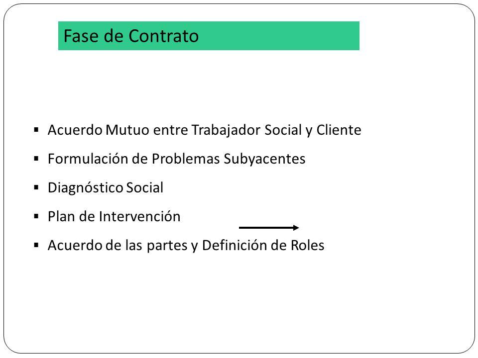 FASE CONTRATO Acuerdo Mutuo entre Trabajador Social y Cliente Formulación de Problemas Subyacentes Diagnóstico Social Plan de Intervención Acuerdo de