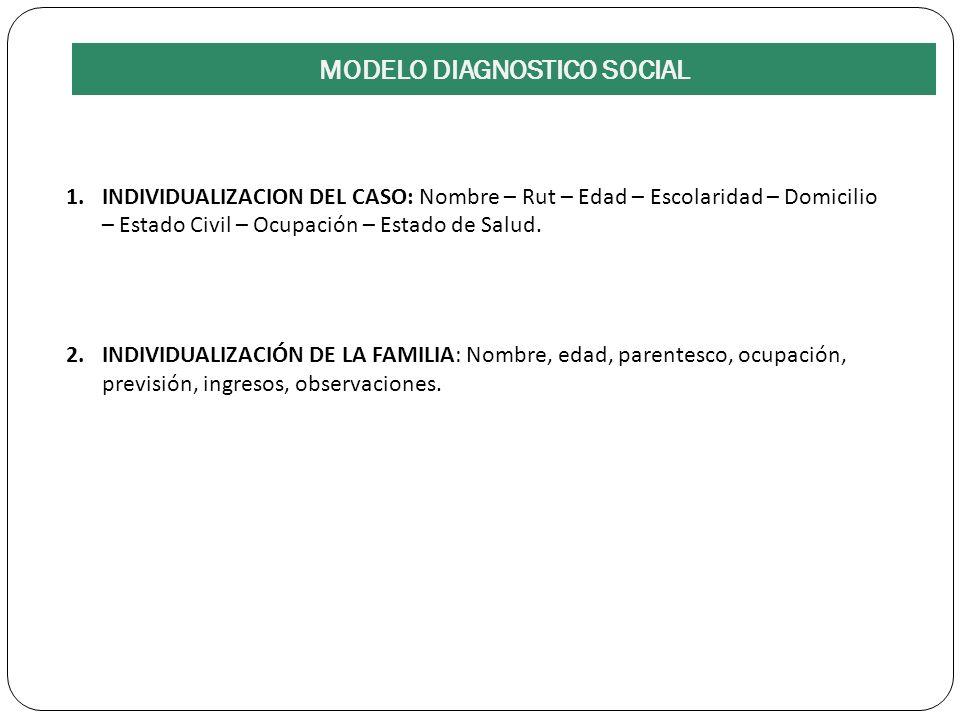 3.- DEFINICION DE PROBLEMAS Y SISTEMA CLIENTE 4.- HISTORIA SOCIAL DEL PROBLEMA 5.- CONFIGURACION PERSONA SITUACION 6.- EVALUACIÓN PROFESIONAL: INCOMODIDAD, ESPERANZA, BALANCE ESPERANZA INCOMODIDAD.