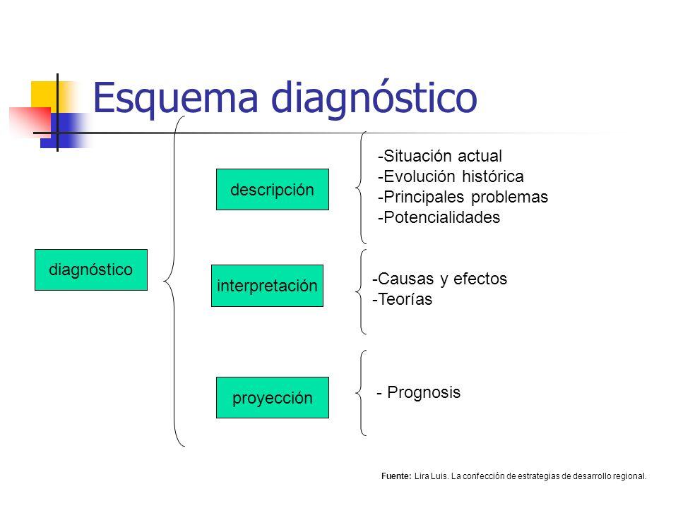 Esquema diagnóstico diagnóstico proyección interpretación descripción -Situación actual -Evolución histórica -Principales problemas -Potencialidades -