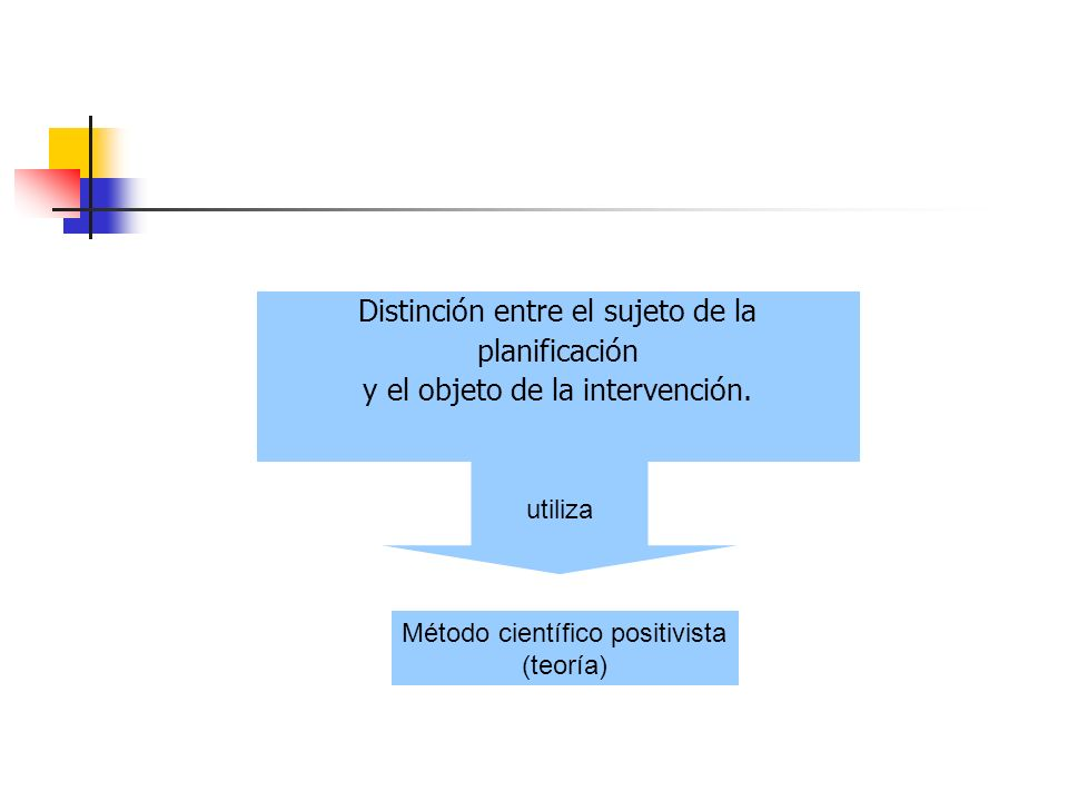 Distinción entre el sujeto de la planificación y el objeto de la intervención. utiliza Método científico positivista (teoría)
