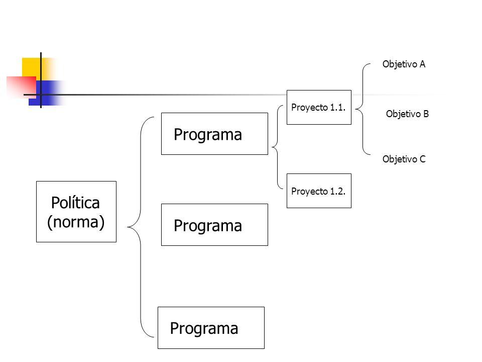 Política (norma) Programa 1 Programa 2 Programa 3 Proyecto 1.1. Proyecto 1.2. Objetivo A Objetivo B Objetivo C