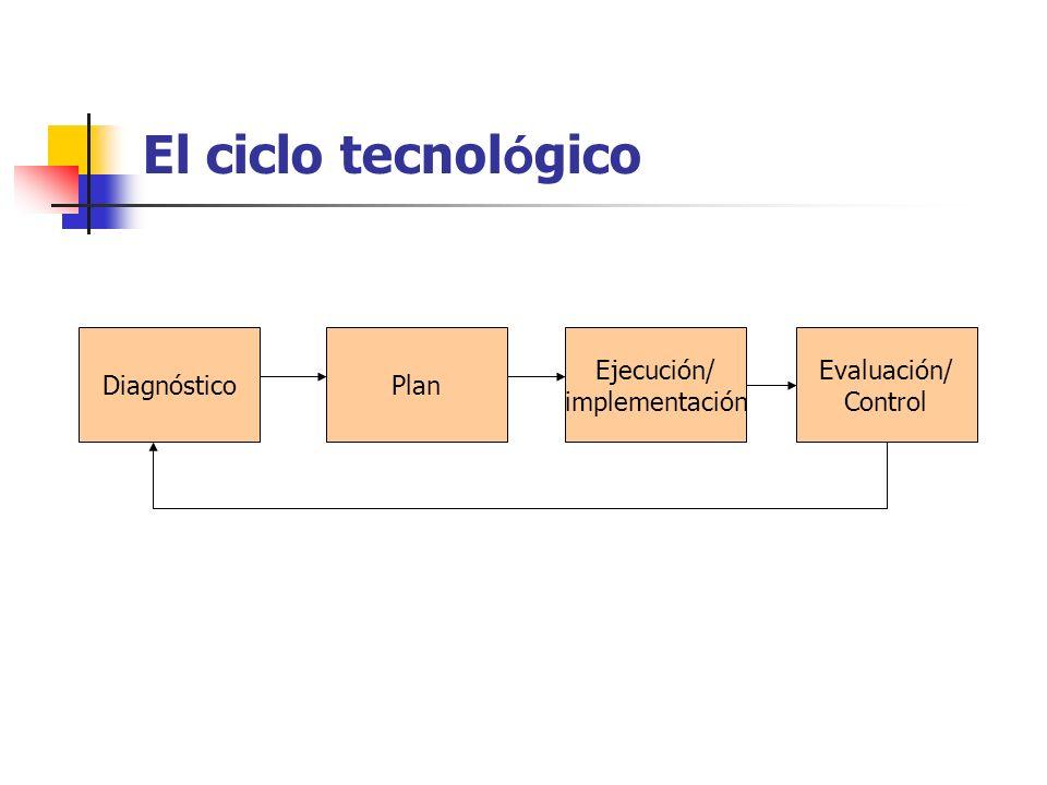 Dependerá Tipo de acciones implementadas.Participación asociada a los procesos.
