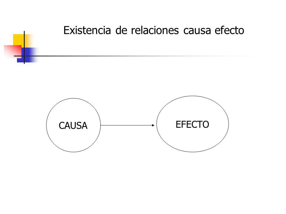 Existencia de relaciones causa efecto CAUSA EFECTO