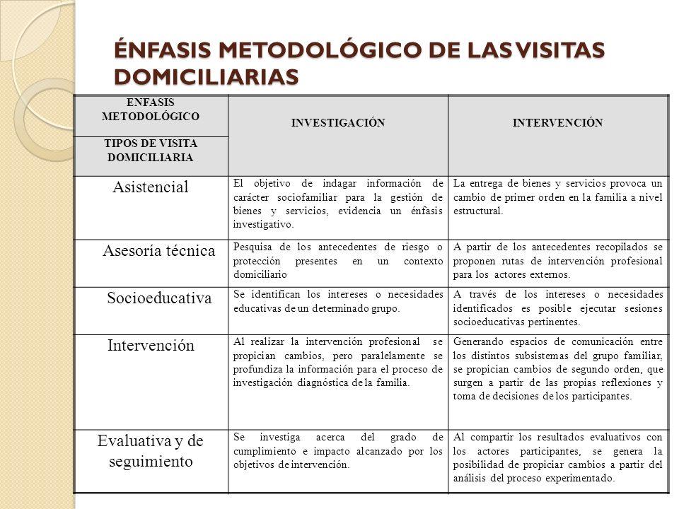 ÉNFASIS METODOLÓGICO DE LAS VISITAS DOMICILIARIAS ENFASIS METODOLÓGICO INVESTIGACIÓNINTERVENCIÓN TIPOS DE VISITA DOMICILIARIA Asistencial El objetivo