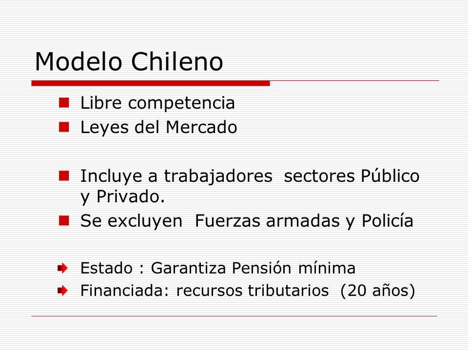 Modelo Chileno Libre competencia Leyes del Mercado Incluye a trabajadores sectores Público y Privado. Se excluyen Fuerzas armadas y Policía Estado : G