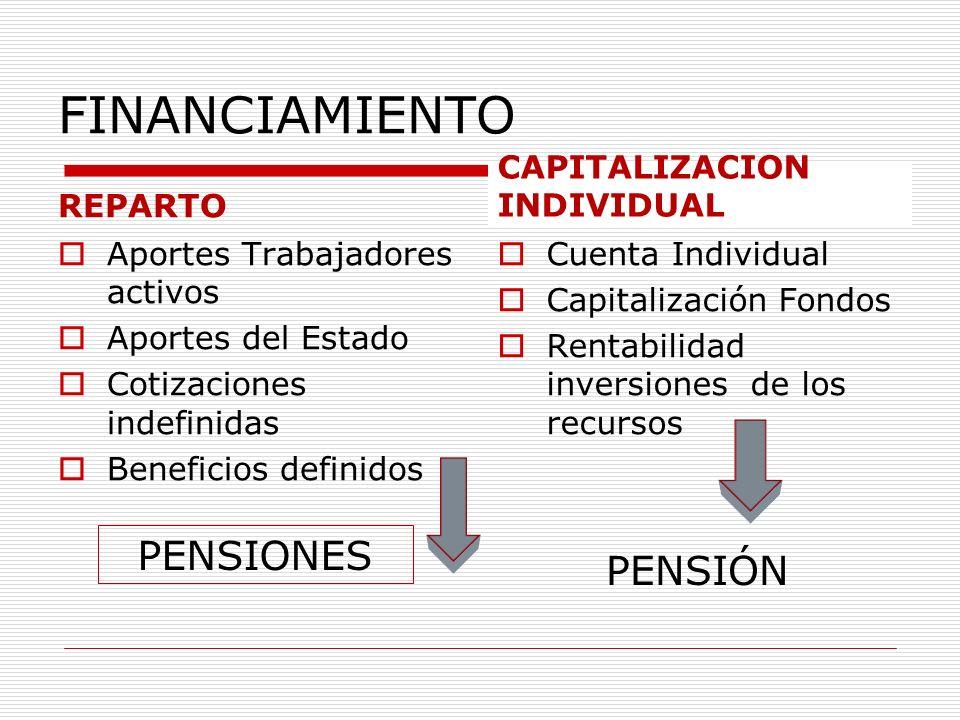 FINANCIAMIENTO REPARTO Aportes Trabajadores activos Aportes del Estado Cotizaciones indefinidas Beneficios definidos CAPITALIZACION INDIVIDUAL Cuenta