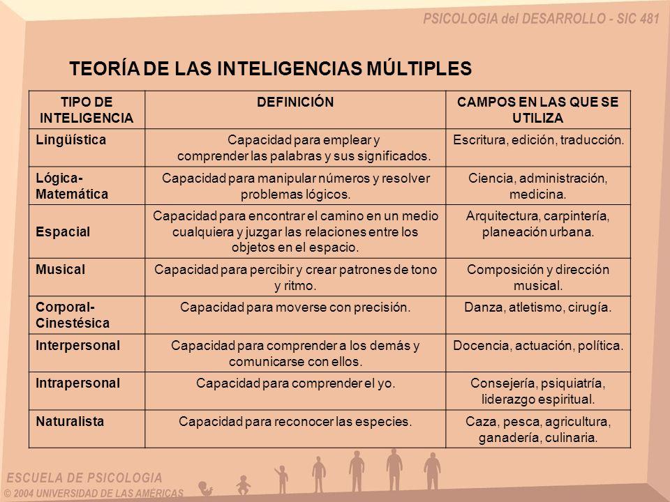 TIPO DE INTELIGENCIA DEFINICIÓNCAMPOS EN LAS QUE SE UTILIZA LingüísticaCapacidad para emplear y comprender las palabras y sus significados. Escritura,