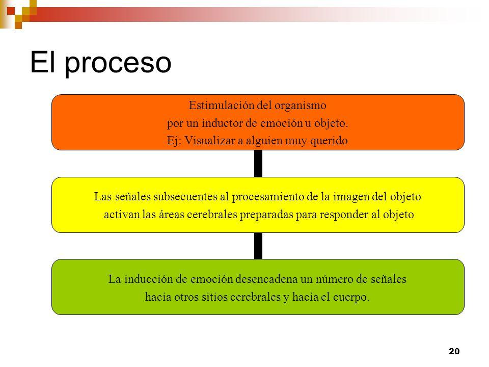 20 El proceso Estimulación del organismo por un inductor de emoción u objeto. Ej: Visualizar a alguien muy querido Las señales subsecuentes al procesa
