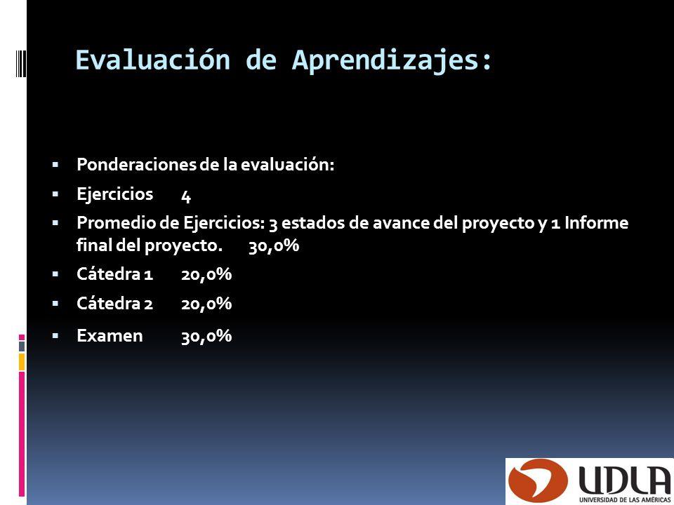 Evaluación de Aprendizajes: Ponderaciones de la evaluación: Ejercicios 4 Promedio de Ejercicios: 3 estados de avance del proyecto y 1 Informe final de