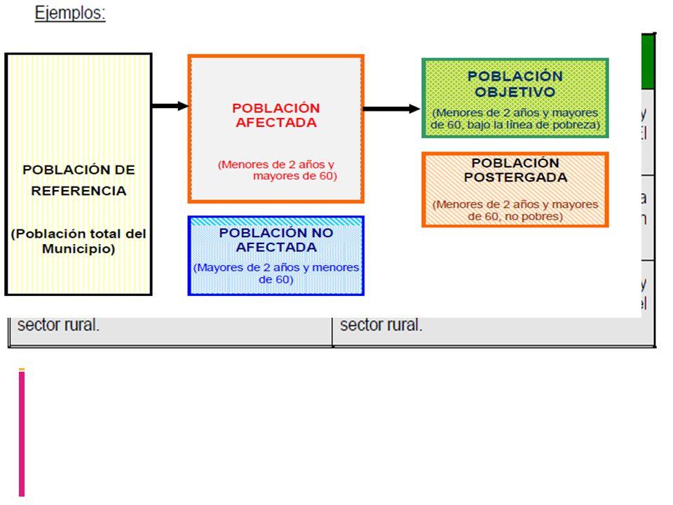 2.- Instrumento y técnicas de recolección de la información Herramientas para el tratamiento de proyectos: Árbol de problemas; Árbol de objetivos; Carta Gantt/cronograma; Modelo de análisis FODA.